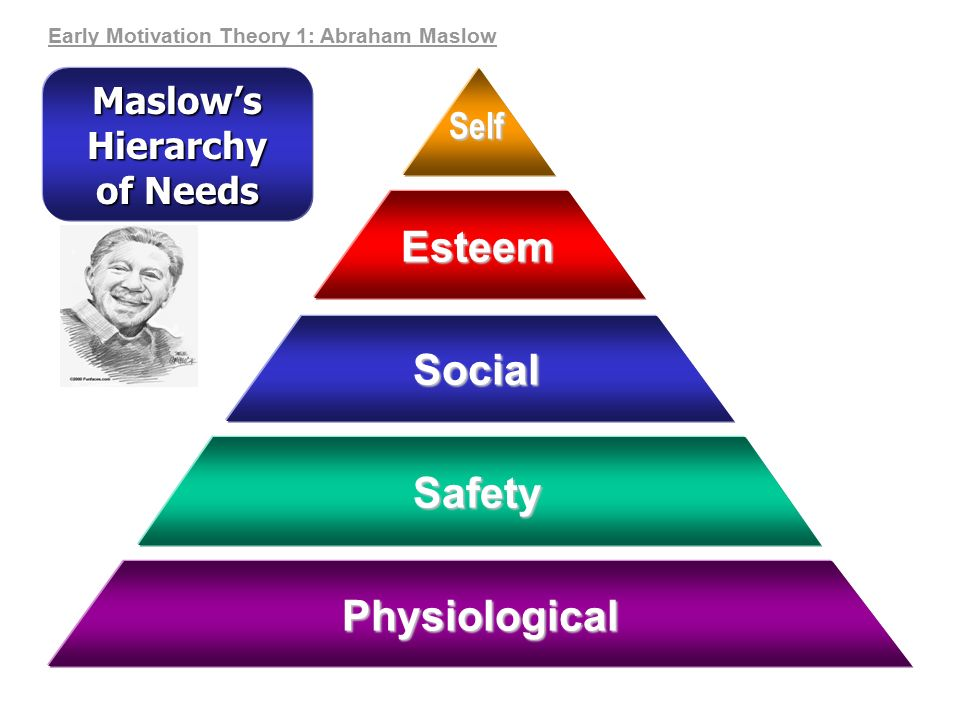 maslows theory of motivation hierarchy This article explains the theory of maslow's hierarchy of needs in a practical way after reading you will understand the basics of this powerful motivation theory.