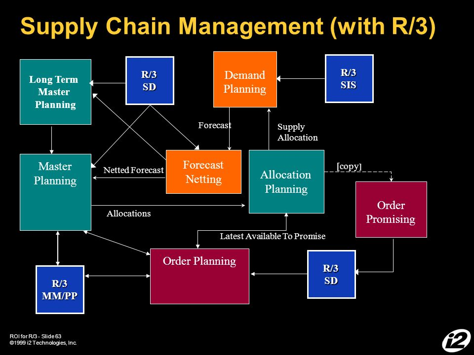 demand management plan template - roi for r 3 integration template ppt download