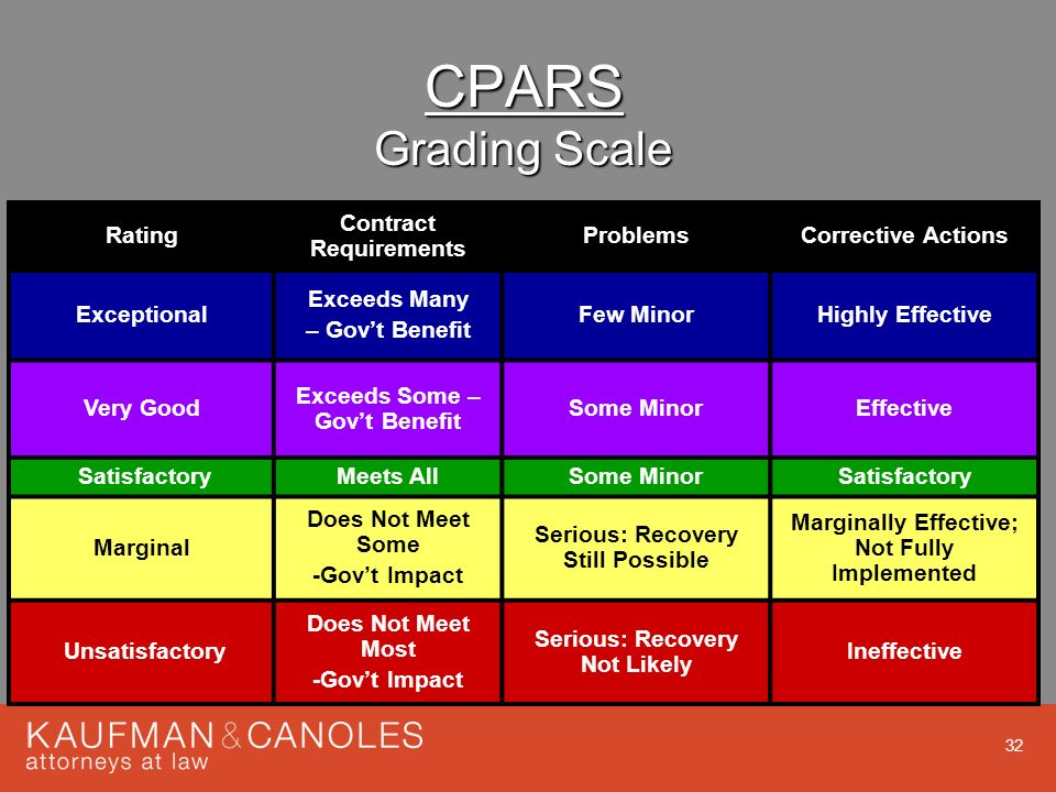 Contractor Performance Assessment Reporting System