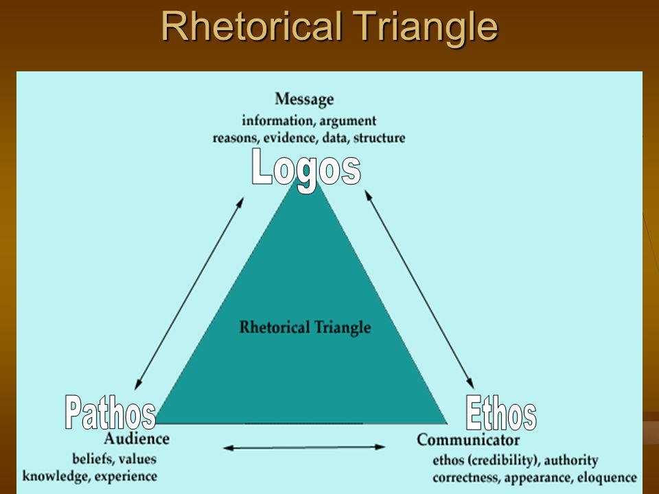 rhetorical analysis essay ethos pathos logos Rhetorical analysis of the cdc's website on adhd essay sample: using the principles of ethos, logos, and pathos to direct their concerns.