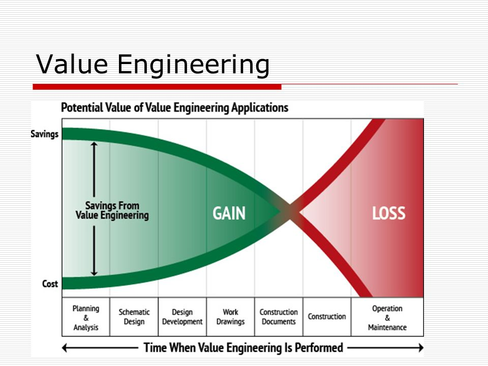 Cve 4070 Construction Engineering Quality Control Value