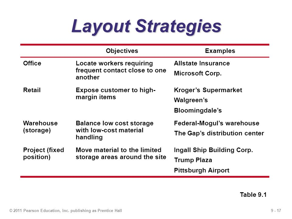 layout strategy Provides classes to support user interface layout each layout pane class  supports a different layout strategy for its children and applications may nest  these.