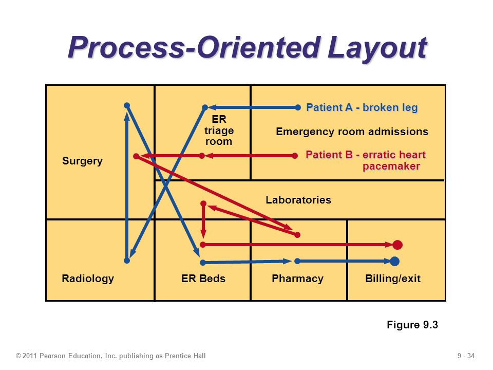 Emergency Room Triage Layout