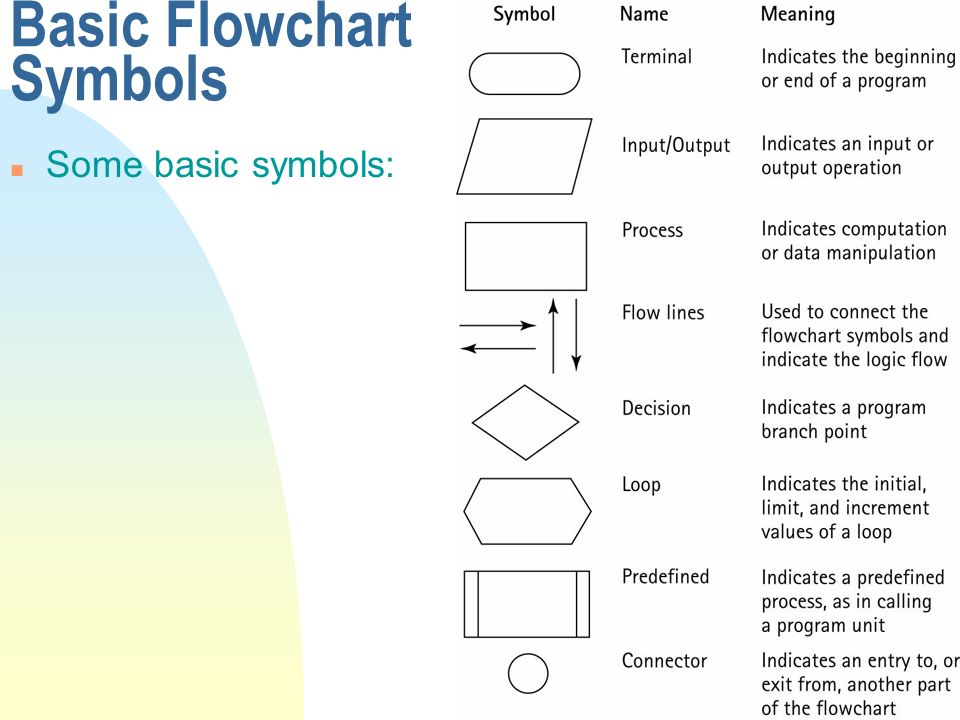 Flowchart Symbols And Functions 28 Images Flowchart Symbols And