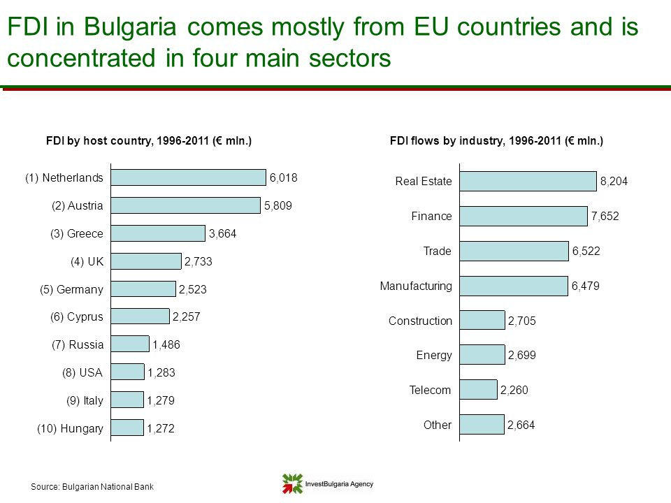 fdi in bulgaria Foreign direct investment, net inflows (bop, current us$) from the world bank: data.