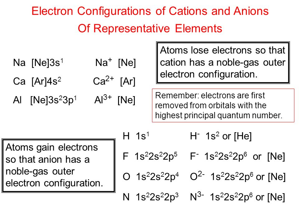 how to remember cations from anions
