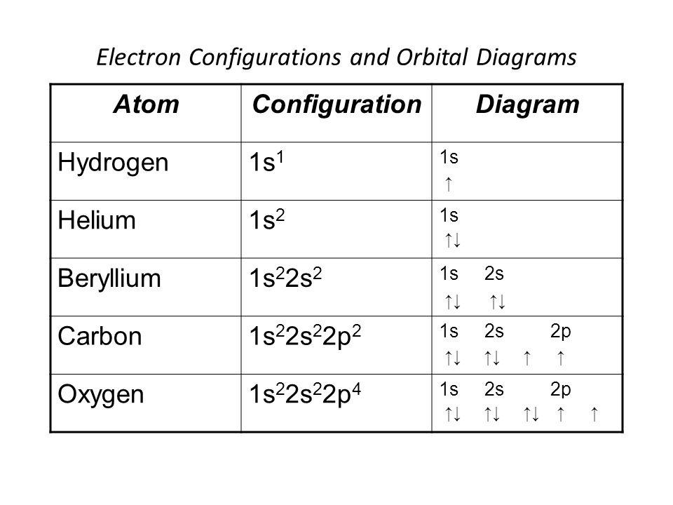 Orbital Box Diagram For Xenon Wire Data Schema