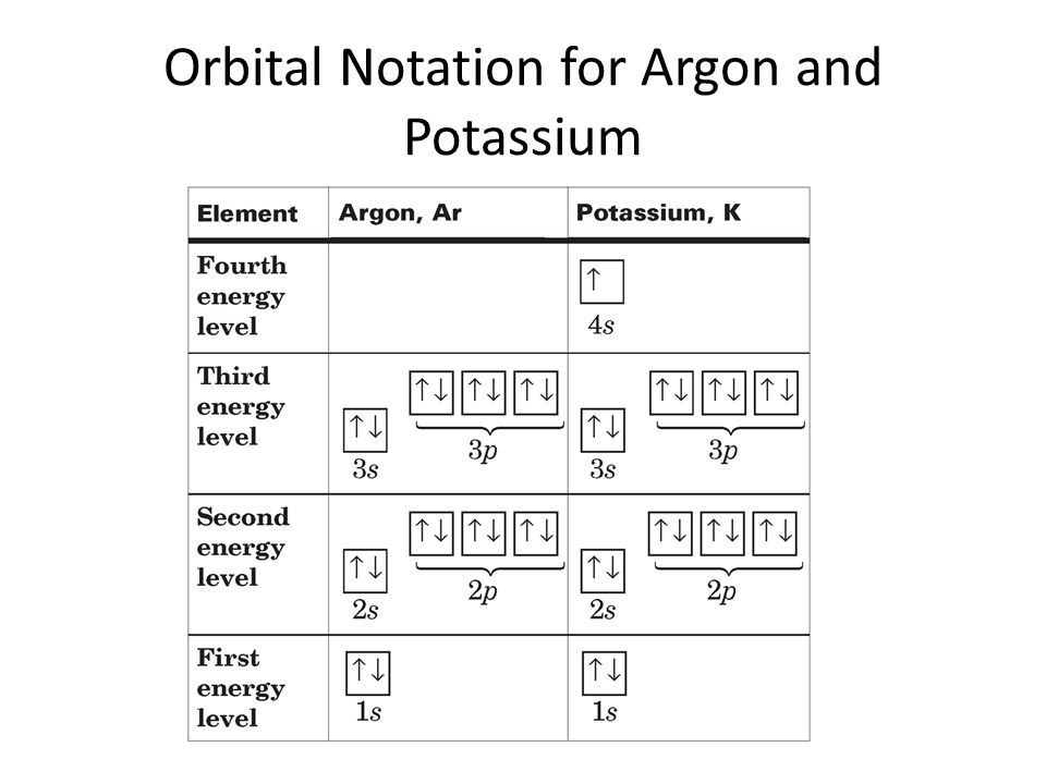 Potassium Orbital Diagram