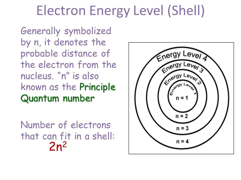 how to draw a energy level diagram
