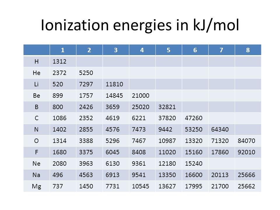 Ionization energy periodic table idealstalist ionization energy periodic table urtaz Image collections