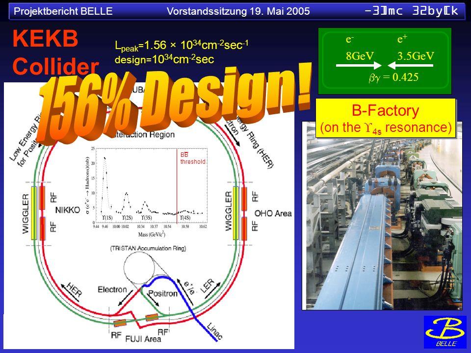 KEKB Collider 156% Design! = 0.425 B-Factory (on the 4s resonance) e-