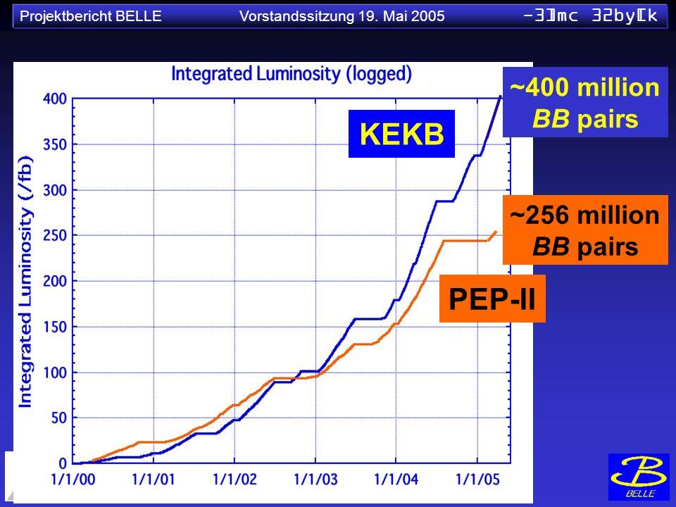 ~400 million BB pairs KEKB ~256 million BB pairs PEP-II