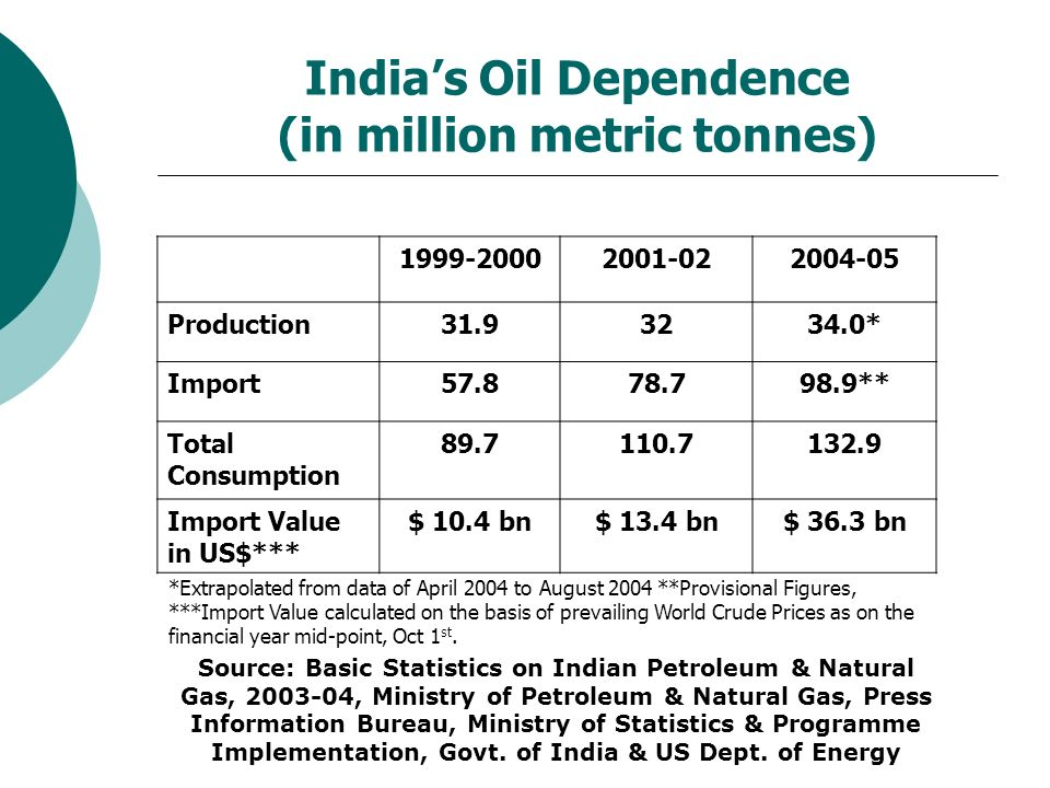 Govt Of India Ministry Of Petroleum And Natural Gas