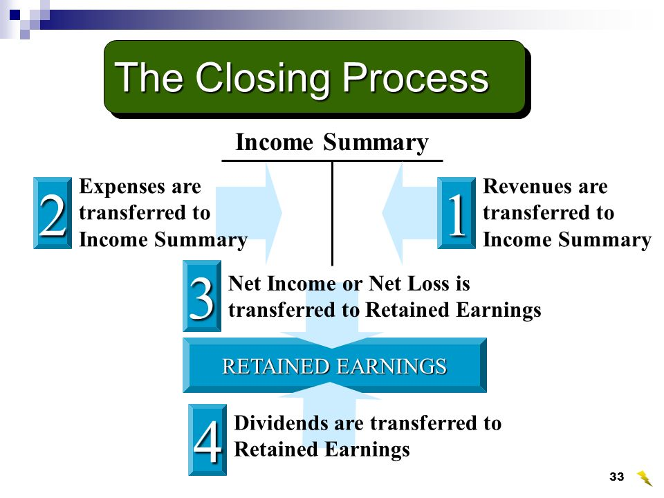 how to close income summary