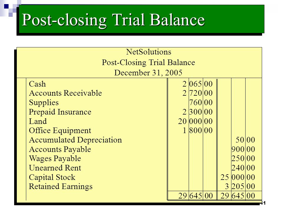 Basics Of Accounting Adjusting Entries Financial Statements And Closing Entries together with Post Closing Trial Balance additionally Chapter Add Depreciation Closing Entries Diff Timelines Accts Correcting Errors in addition Maxresdefault further Financial Close Process. on closing entries accounting