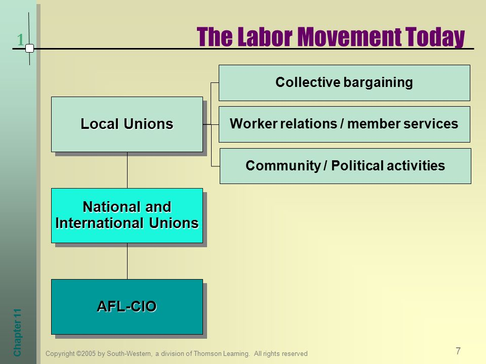 functions of collective bargaining pdf