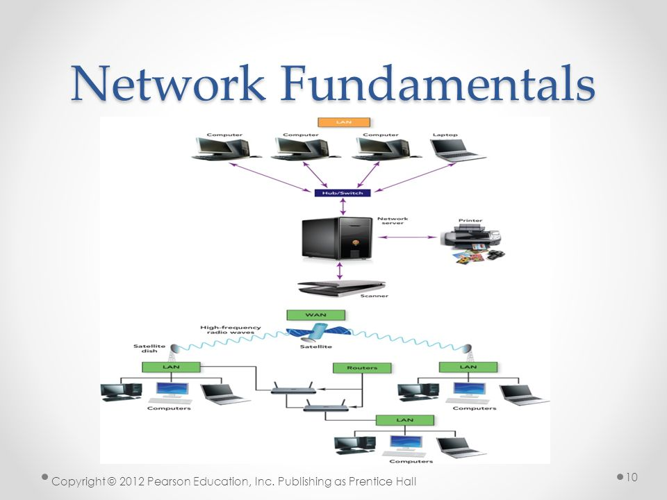 wide area network fundamentals Chapter 12 wide area network essentials wide area network fundamentals large, and sometimes even small, businesses often have multiple sites for example, a company might have sales offices in new york and los angeles and a manufacturing plant in chicago.