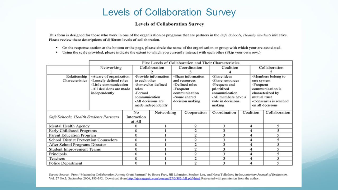 Collaborative Teaching Questionnaire : Spdg levels of collaboration ppt download