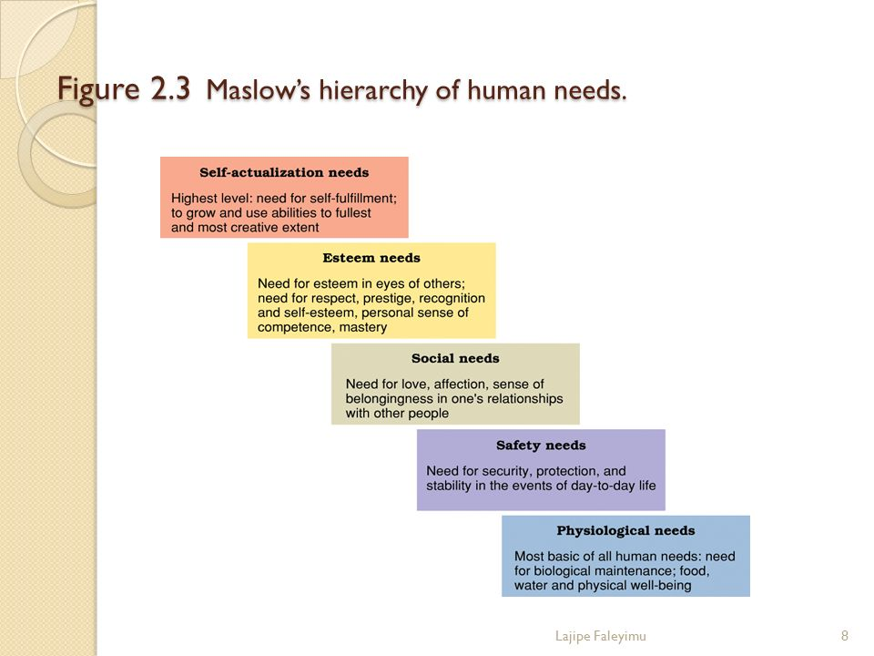 Figure 2.3 Maslow's hierarchy of human needs.