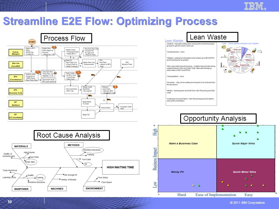 e2e analysis The analysis dashboard of the e2e bridge middleware offers you an end-to- end overview of all your it systems with complete transparency.