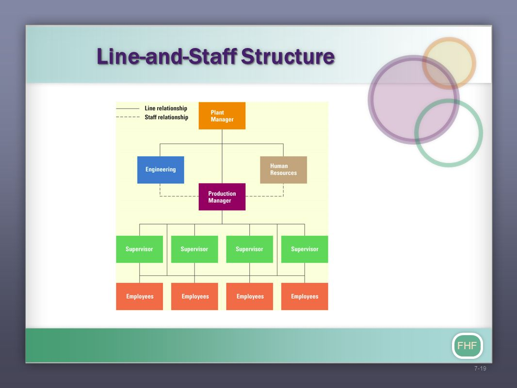 essays line and staff relationship in an organization