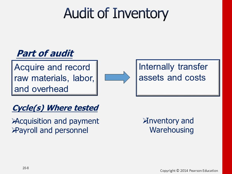 Audit Procedures for Fixed Assets