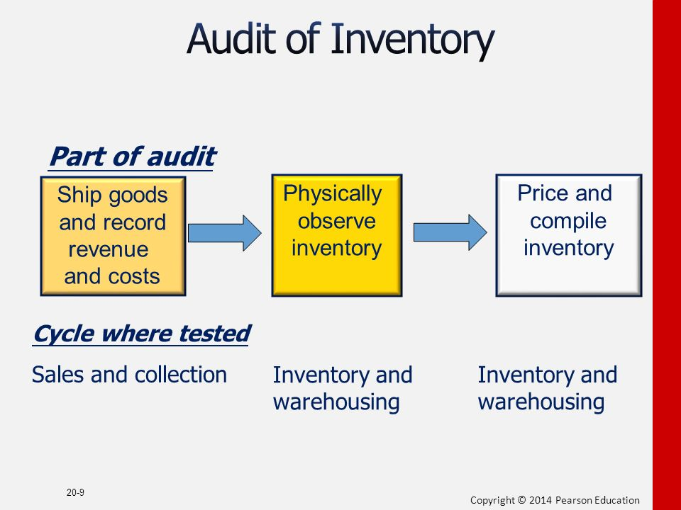 inventory and warehousing and cash cycle tests of controls Audit of the inventory and warehousing cycle slideshare uses cookies to improve functionality and performance, and to provide you with relevant advertising if you continue browsing the site, you agree to the use of cookies on this website.