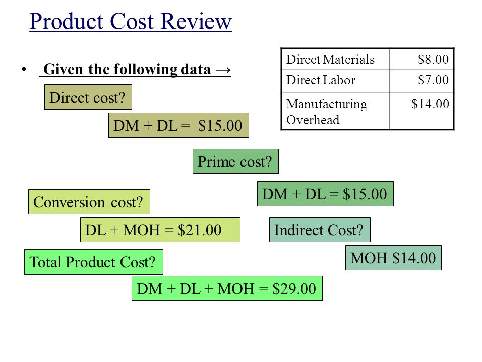 explain the classification of cost Many types of costs play a role in continuous improvement when you say 'cost reduction' what do you really mean.