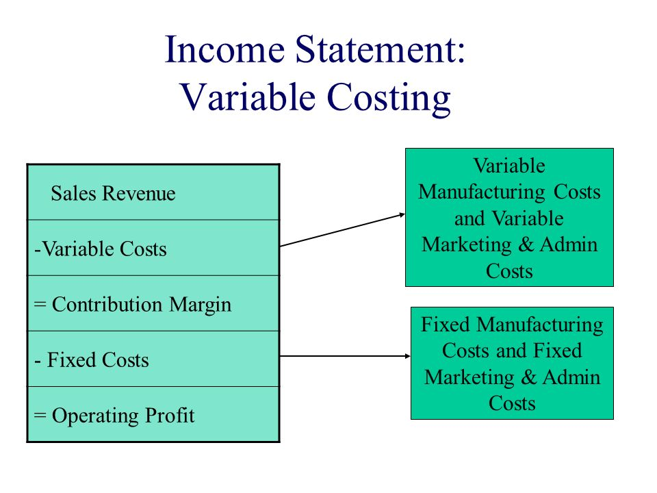 "variable cost and contribution margin The difference between a business's revenues and total variable costs is referred  to as its ""contribution margin"" that is: contribution margin."
