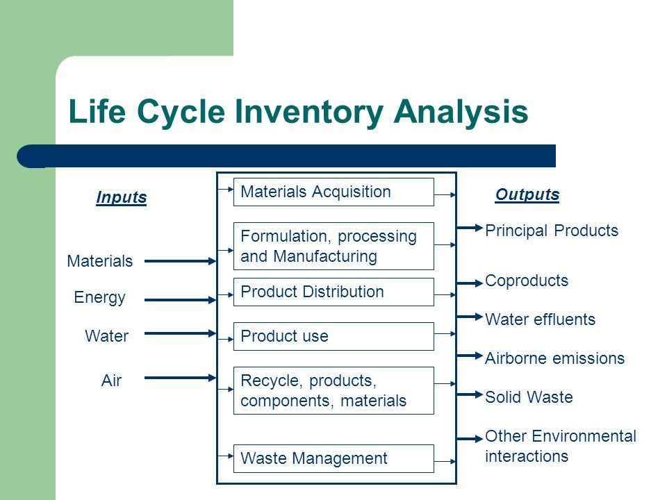 Life cycle inventory