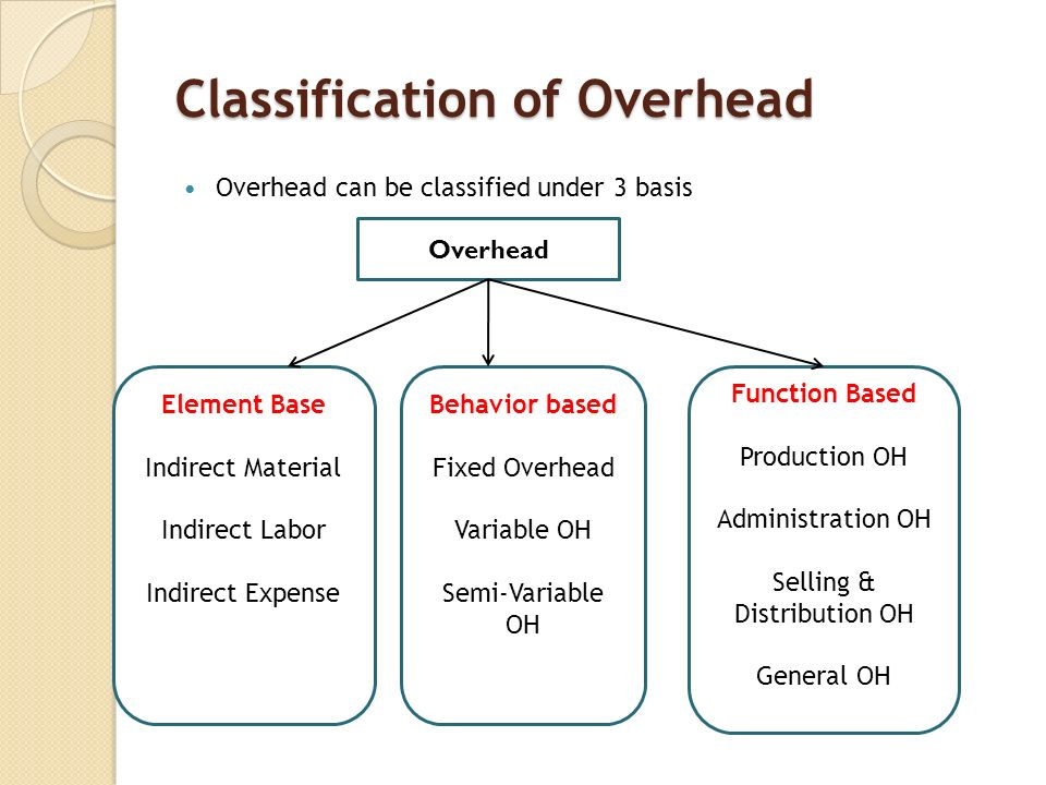 classification of cost behavior variable or The equation expresses costs categorized by behavior---variable costs and fixed costs there are different cost classifications for various different decisions that managers must make decision-making in managerial accounting is very broad.