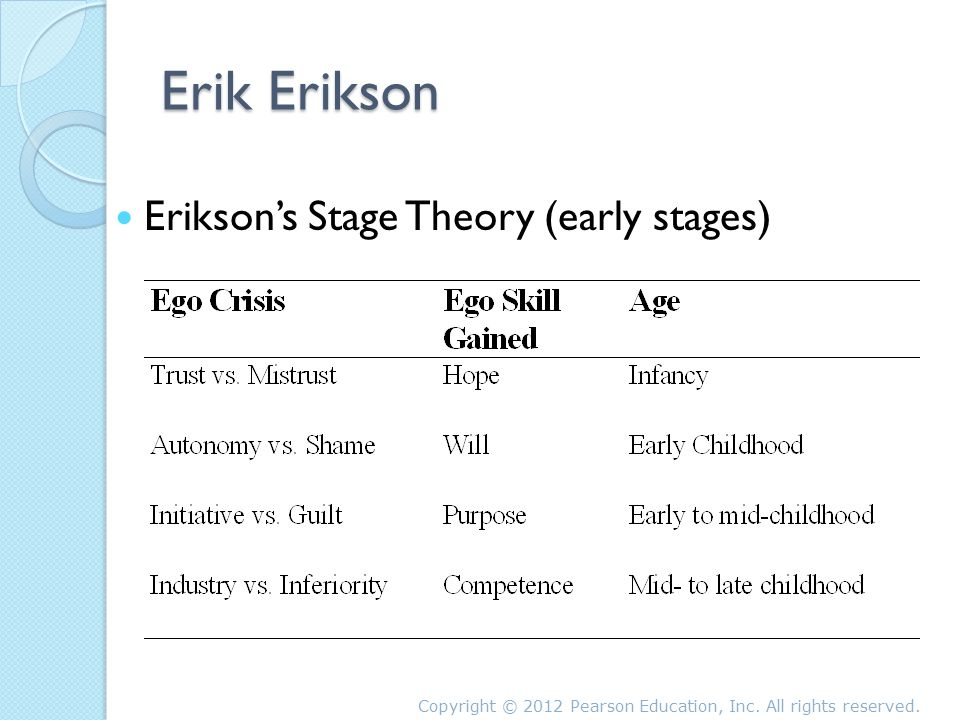 erickson stage theory Erik erikson 1902-1994 personality theory psychosocial development draws on freud's concepts erick erikson's 8 life stages erikson developed 8 life stages that we go through, or psychosocial dilemma he theorized that we went.