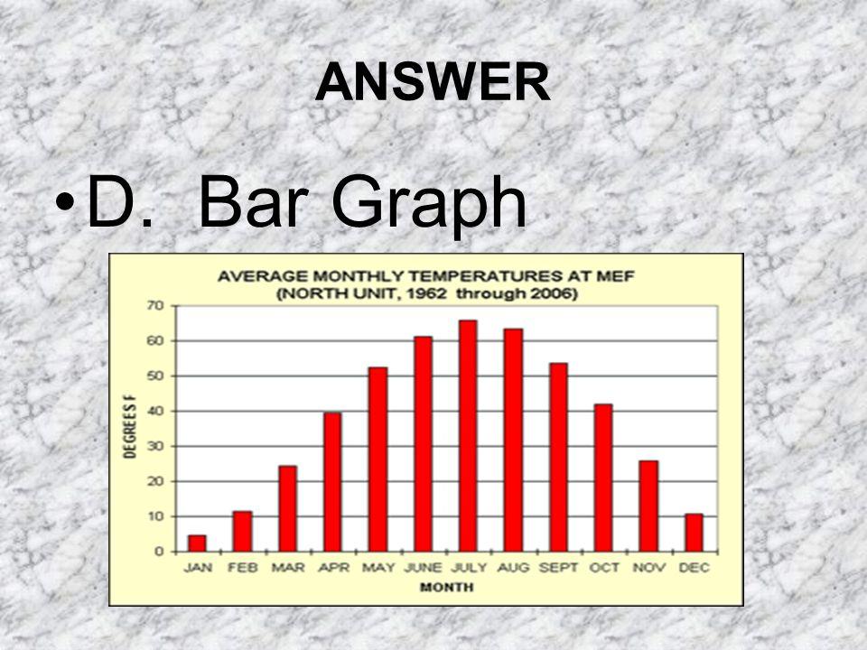 ANSWER D. Bar Graph