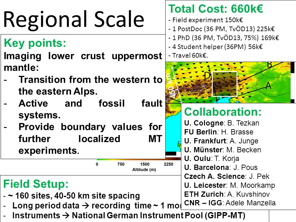Regional Scale Total Cost: 660k€ Key points: Collaboration: