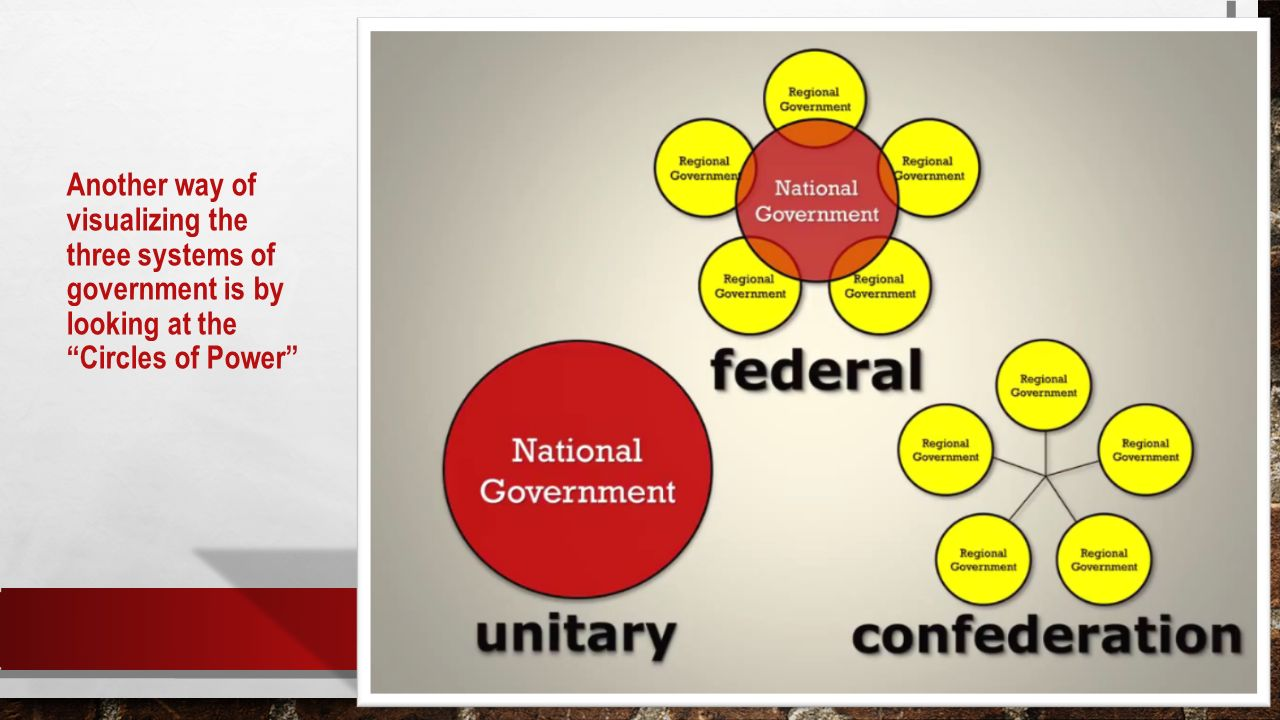 the circle of government The tytler cycle written by admin888 on tytler organized these items in a circle: there are cases documented of federal government employees, for example.