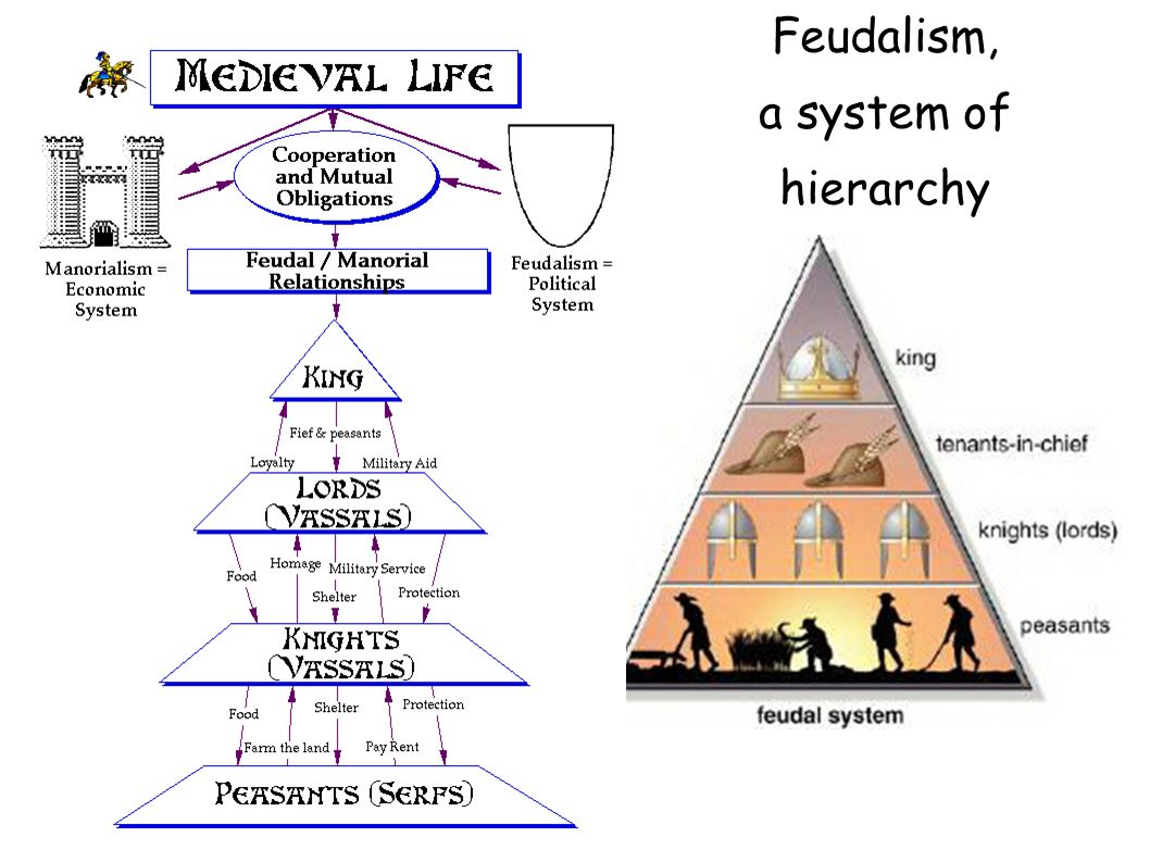 medieval period feudal system and During the middle ages, western europe built a new civilization based on  christian, roman  knights under feudalism each level of society had duties  to the.