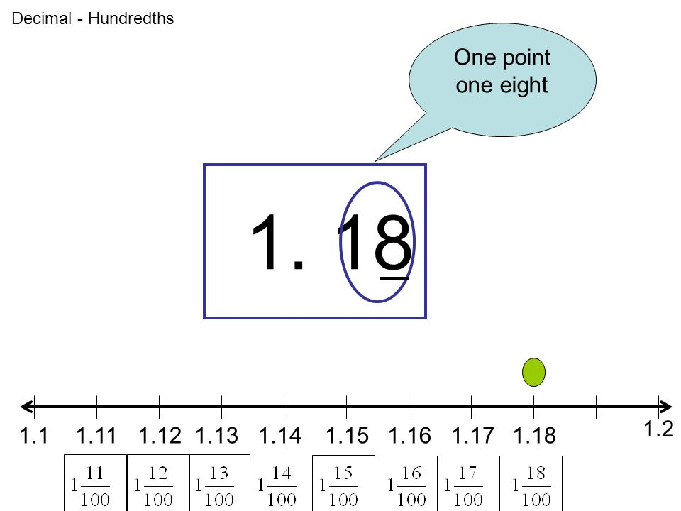 1 Where are the tenths? These are the tenths. What decimals are ...