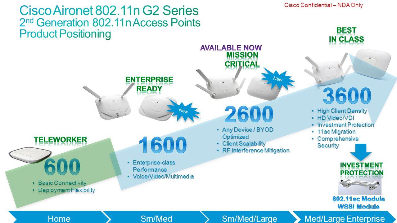 Cisco 3500 series access point deployment guide : Arnoldo junior