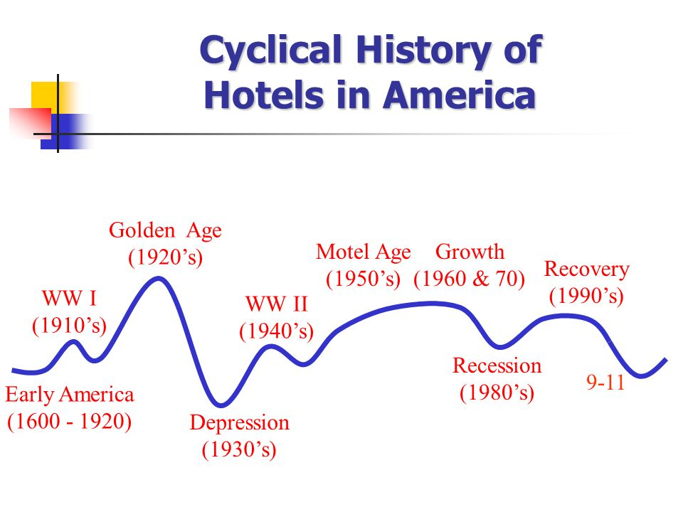 Cyclical history of early hotel industry ppt video online download cyclical history of hotels in america 6 firsts sciox Image collections