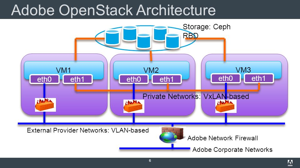 How adobe built an openstack cloud ppt download for Openstack architecture ppt