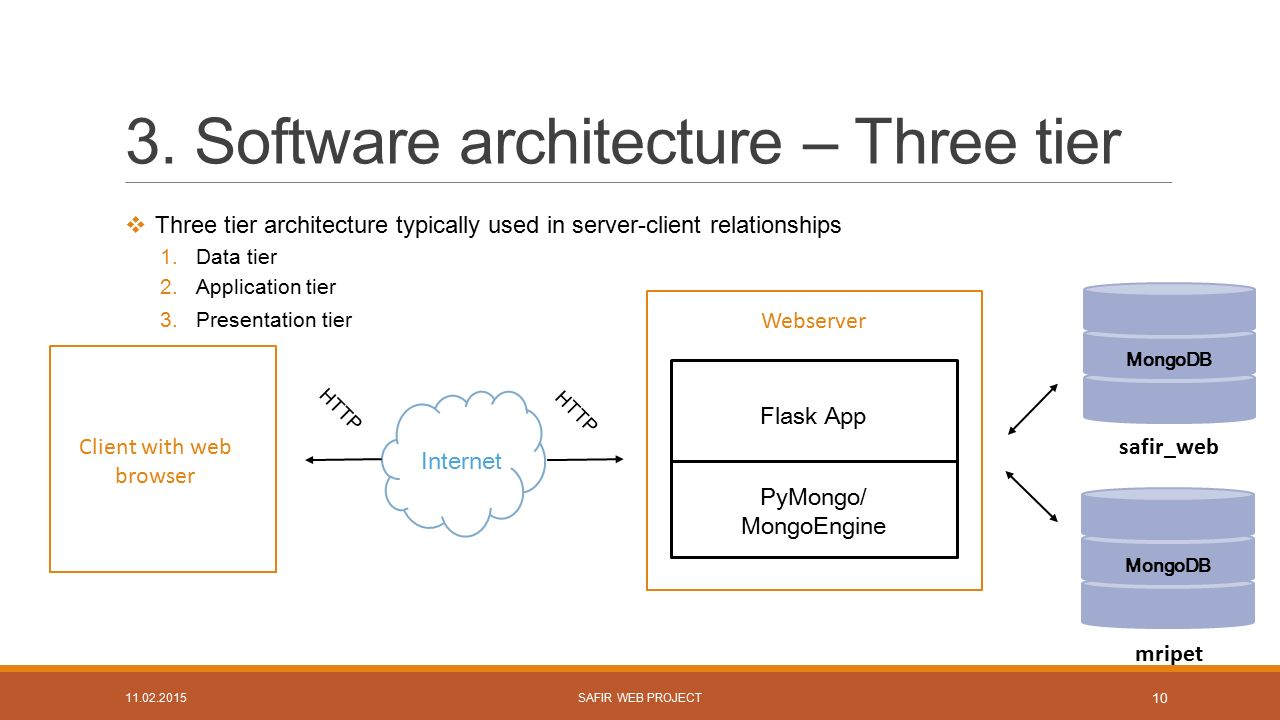 Three tier web application design proposal examples for Architecture 3 tiers