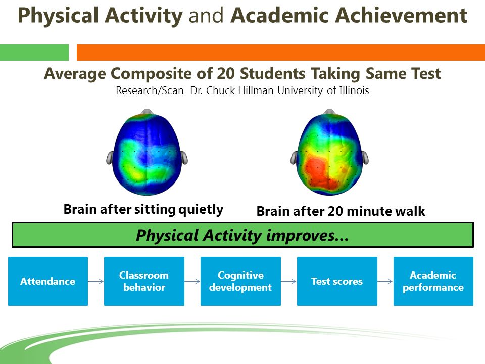 relationship of physical activity and academic performance