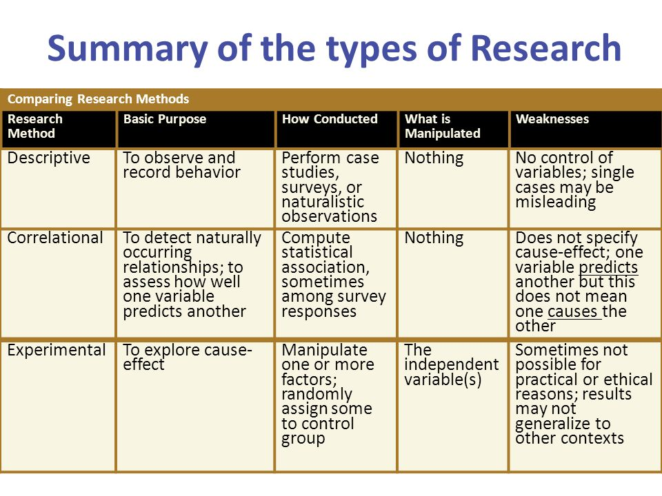 Types of case studies in research