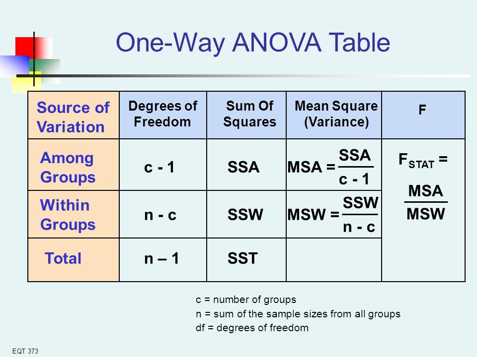 Chapter 4 analysis of variance ppt download for 1 way anova table