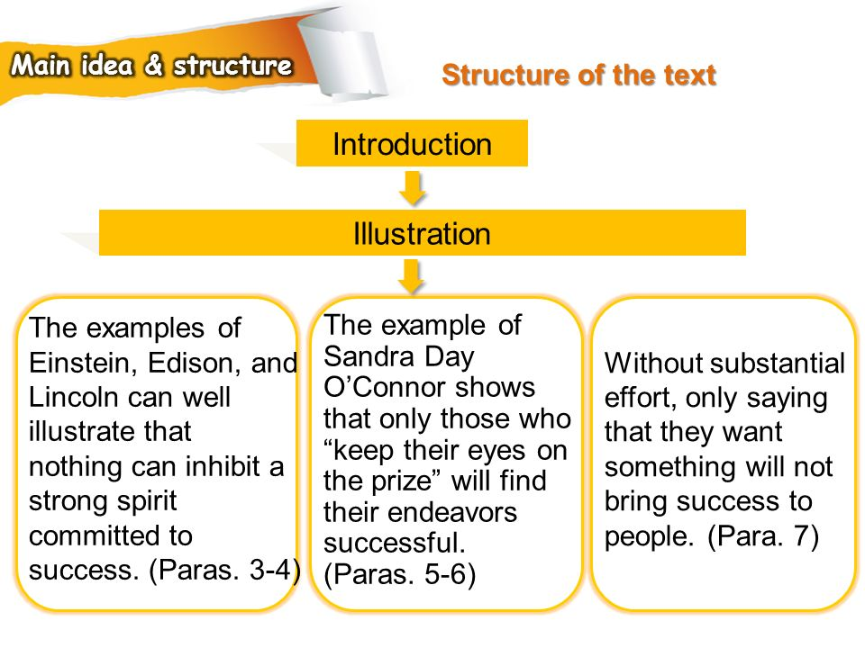 Introduction Illustration Structure of the text The examples of