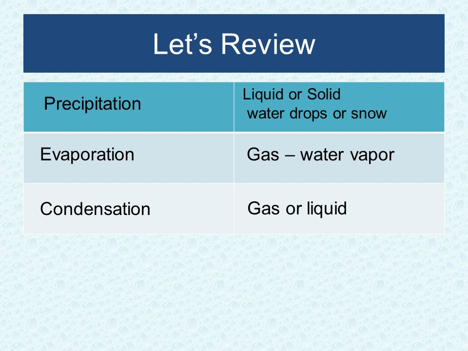 Let's Review Precipitation Evaporation Gas – water vapor Condensation