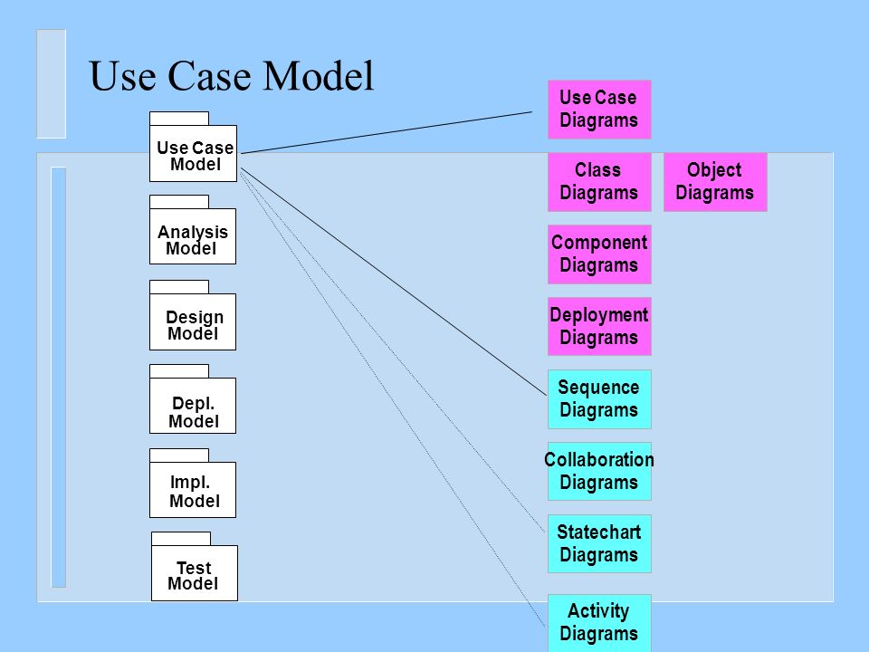 Requirements modeling and use case diagrams ppt video online download use case model use case diagrams class diagrams object diagrams ccuart Images