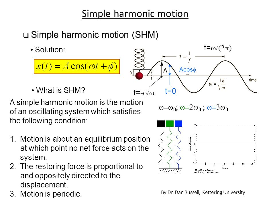 Simple Harmonic Motion (SHM)