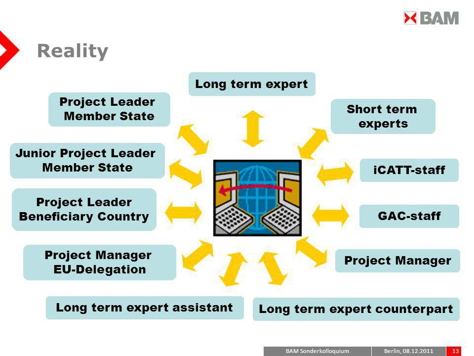 Reality Long term expert Project Leader Member State