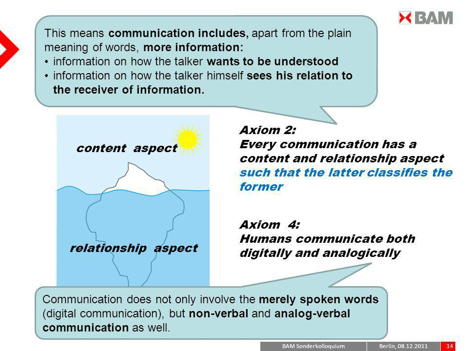 Paul Watzlawick 5 Axioms of communication*